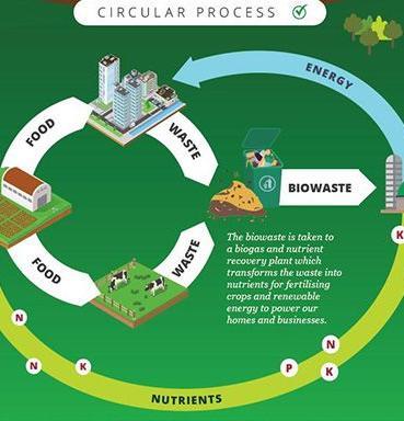 Auf dem Weg in die Kreislaufwirtschaft